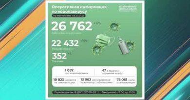 176 новых положительных тестов на ковид в регионе, +42 в Старом Осколе
